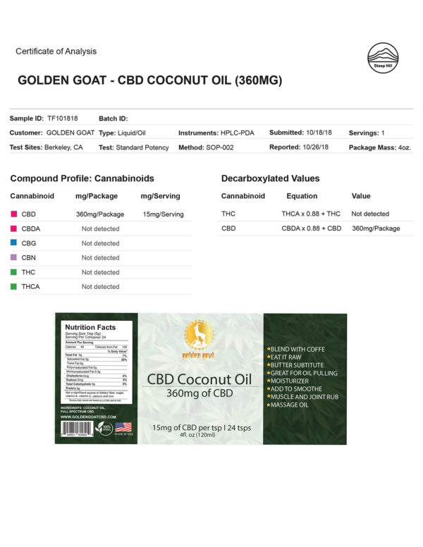 REPORT COCONUT OIL - Pure Coconut Oilinfused with premium quality cannabidiol (CBD). <em><strong>Suggested uses:</strong> Blend with Coffee, Butter Substitute, Moisturizer, Add to Smoothee, Muscle and Joint Rub, Massage Oil</em>